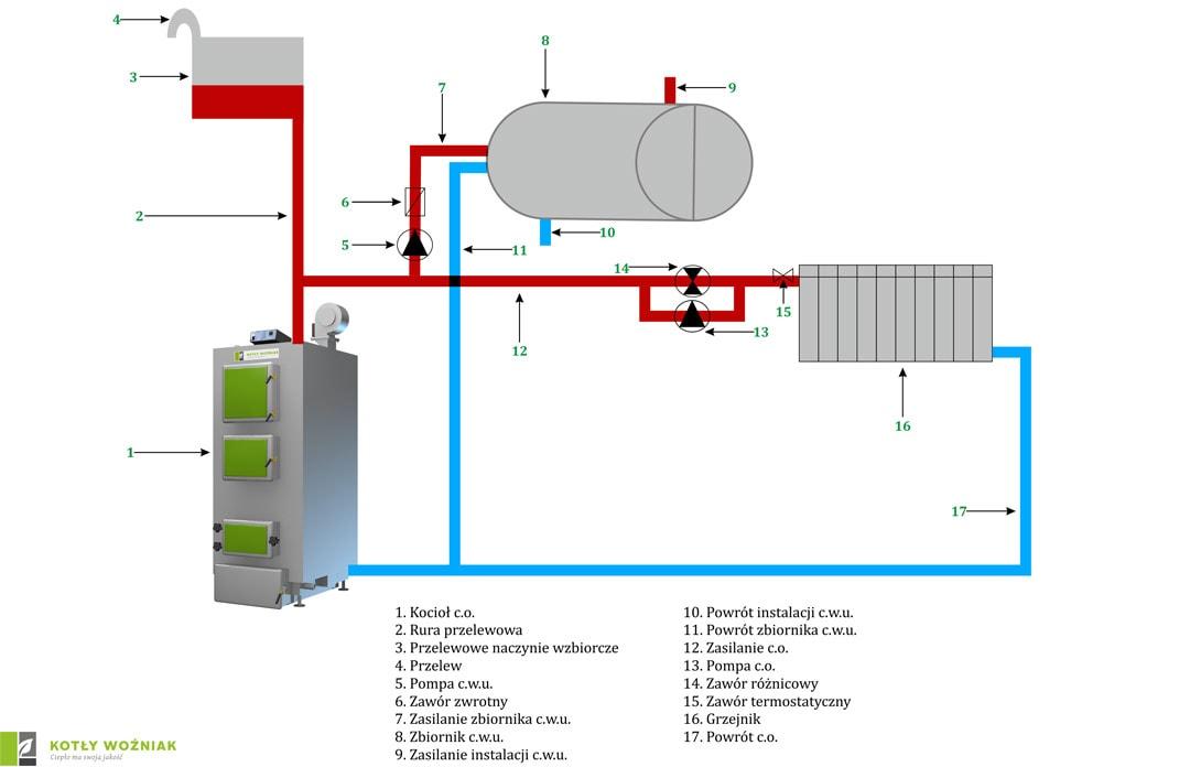 Schemat podłączenia kotła w obiegu otwartym