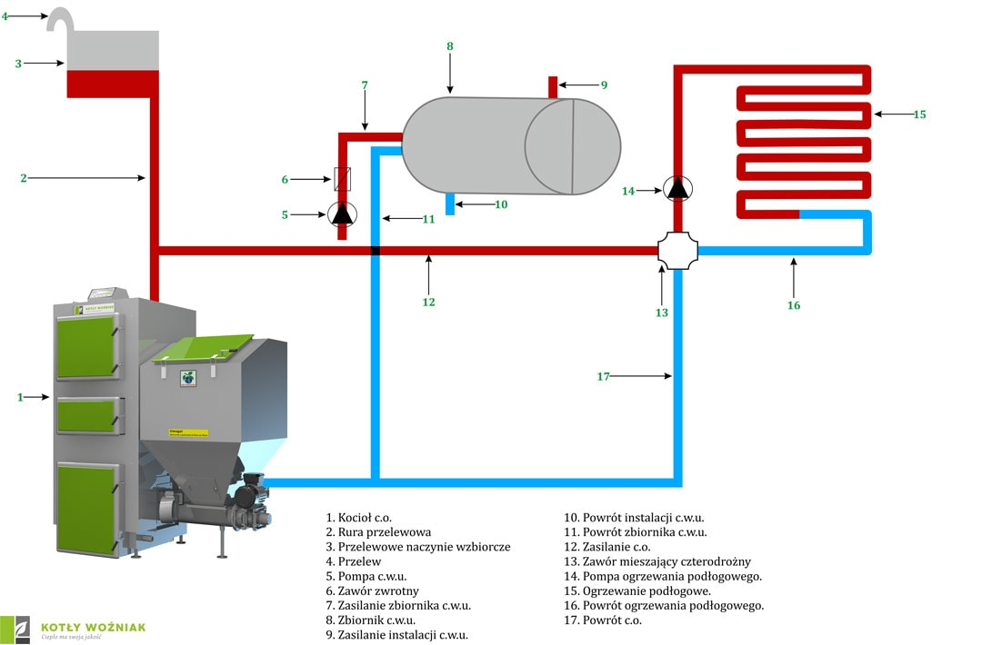 Schemat podłączenia kotła do bojlera i ogrzewania podłogowego przy użyciu zaworu czterodrożnego