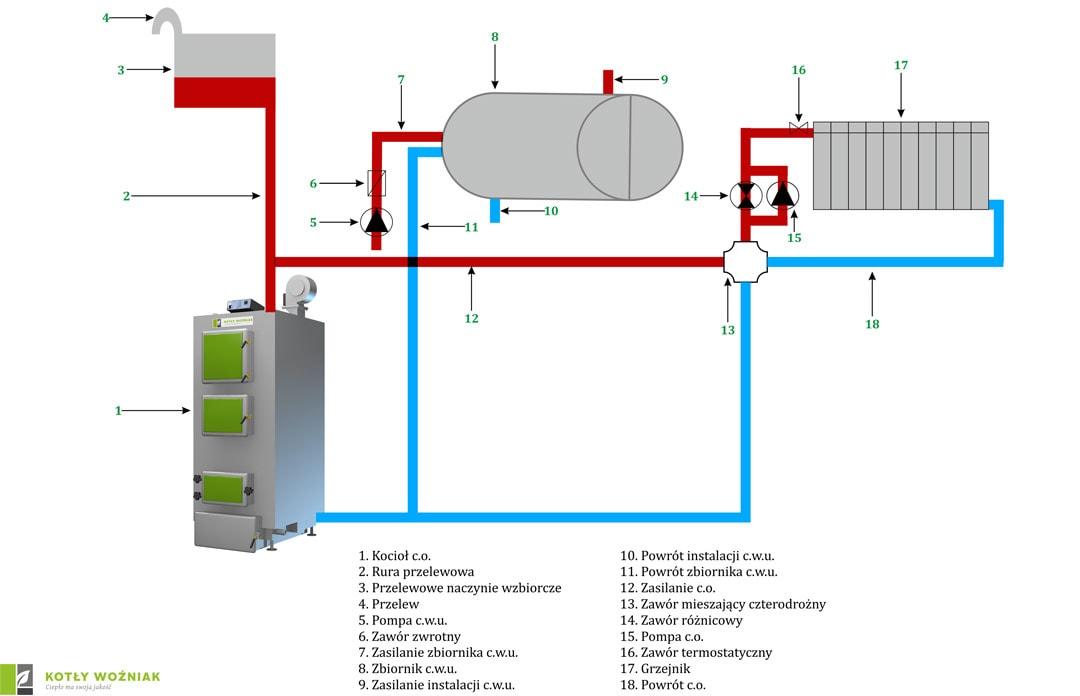 Schemat podłączenia kotła w obiegu otwartym z użyciem zaworu czterodrożnego