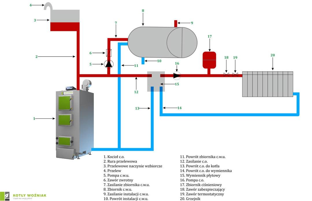 Schemat podłączenia kotła w obiegu zamkniętym, wymiennik płytowy oraz ogrzewanie podłogowe przy użyciu zaworu czterodrożnego