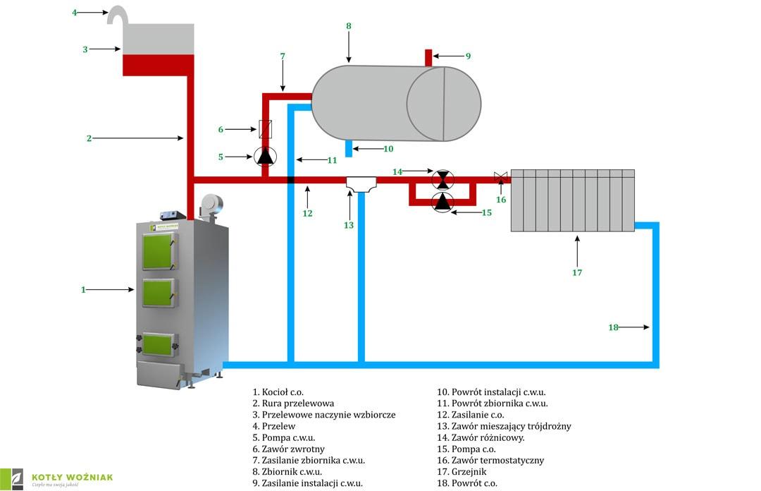 Schemat podłączenia kotła w obiegu otwartym z użyciem zaworu trójdrożnego
